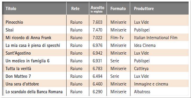 """""""Top Ten"""" Stagione televisiva italiana 2009-2010"""